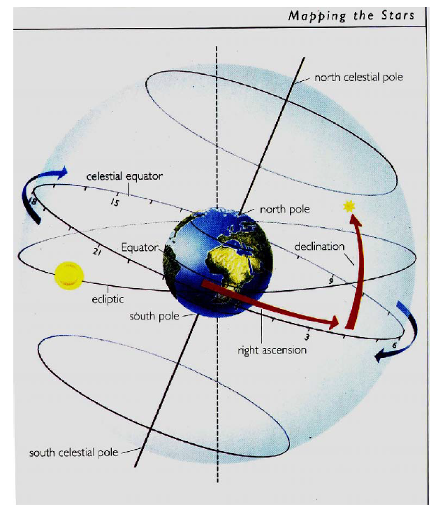 The celestial sphere showing the ecliptic and its inclination to the celestial equator