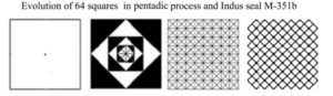 Evolution of 64 squares in pentadic process and indus seal M-351b