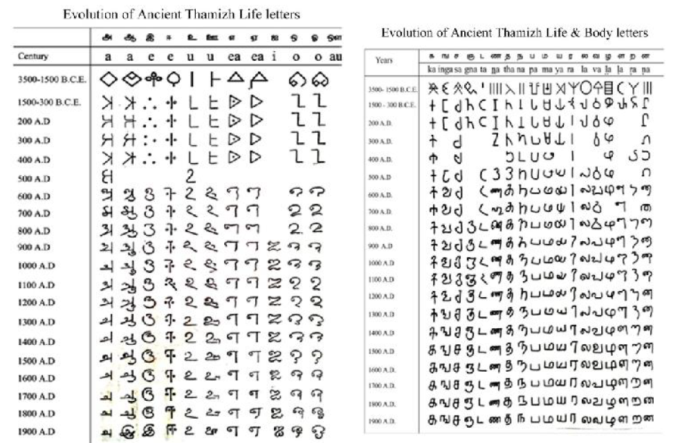 Mathomathis - Scientology in Evolution of Ancient Indus Thamizh letters